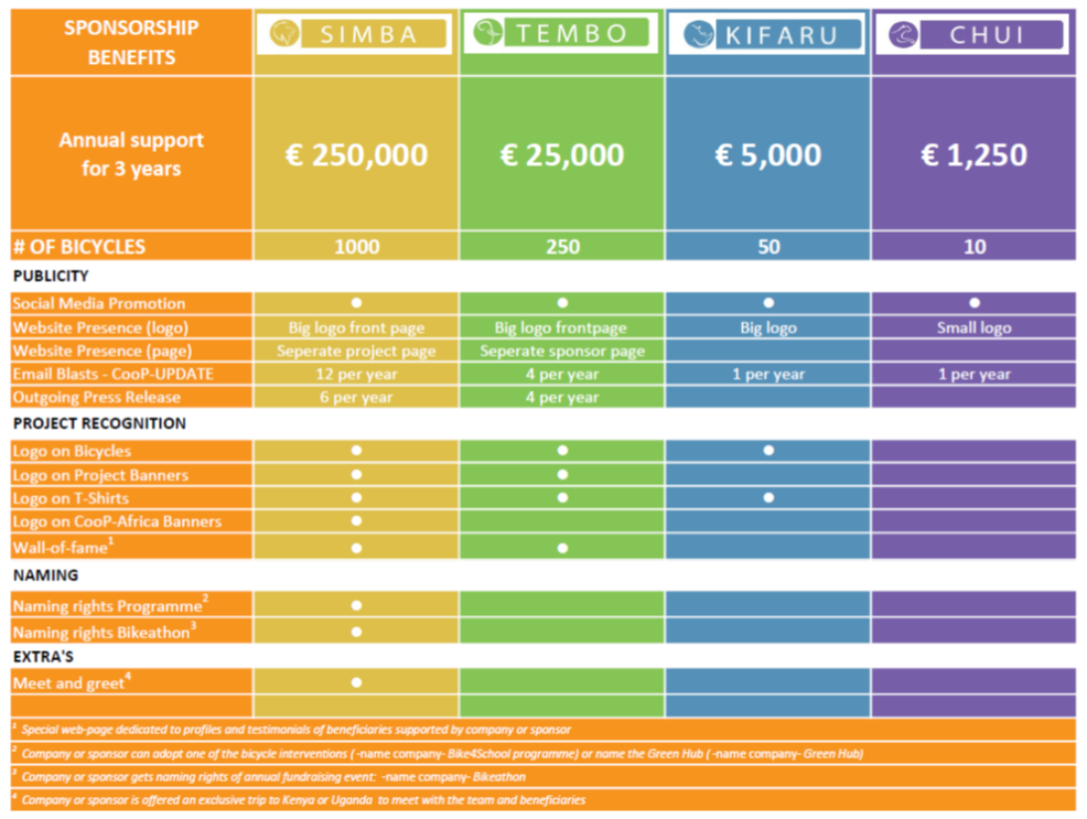 Benefits Corporate Partner